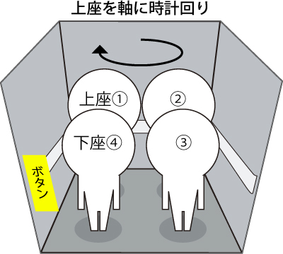 エレベーター上座下座