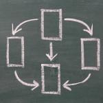 フローチャートの正しい書き方5つのルール
