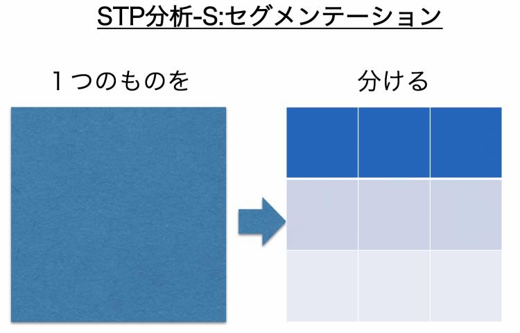 STP分析_セグメンテーション