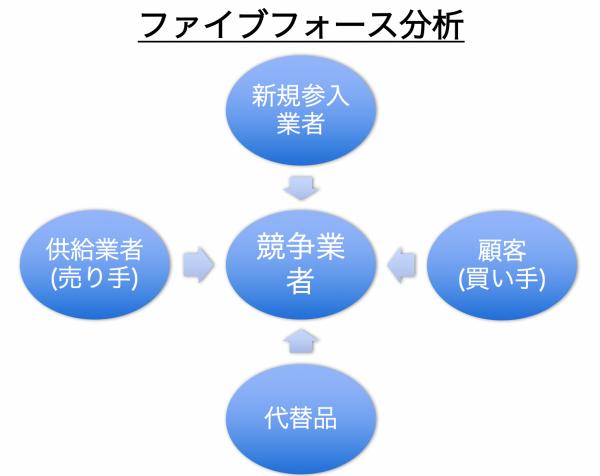 ファイブフォース分析