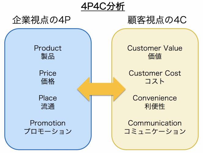 4P4C分析