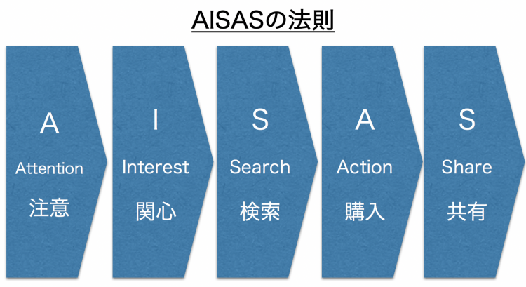 「AISASの法則」とは?5分で理解するAISAS