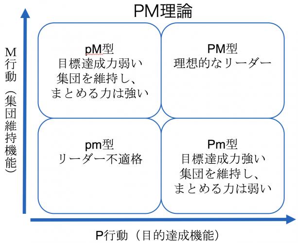 PM理論を活用する5つのポイント