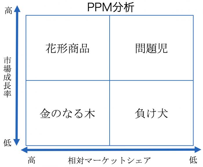 PPM分析を活用する5つのポイント