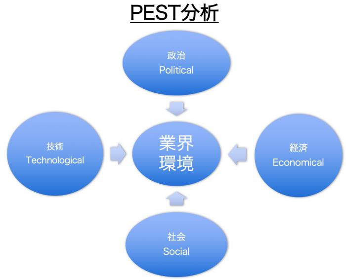 PEST分析を活用する5つのポイント