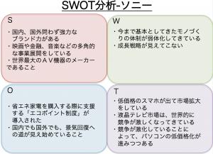 SWOT分析_ソニー