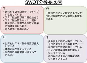 SWOT分析_味の素